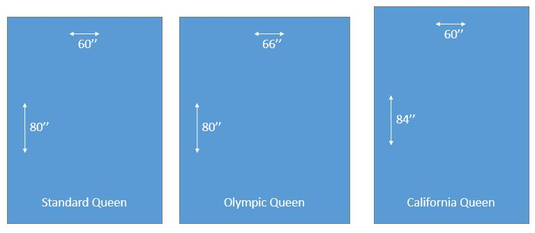 Different Queen Bed Dimensions Find Out What They Are Beddingsense,Veggie Burger Five Guys